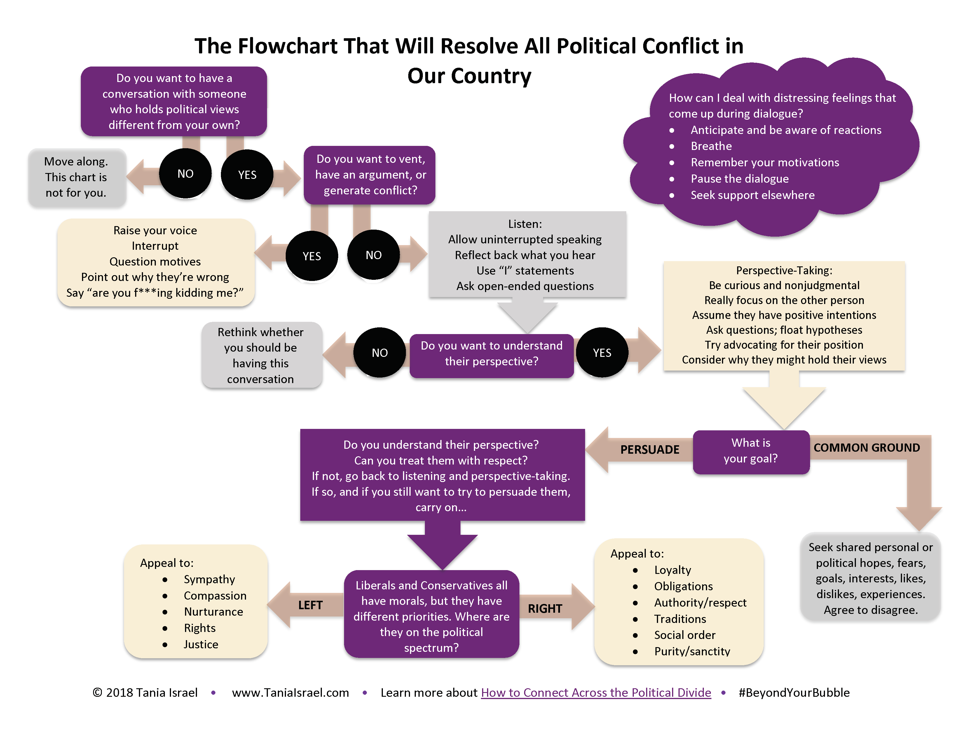 An image of a flowchart that Will Resolve All Political Conflict in Our Country